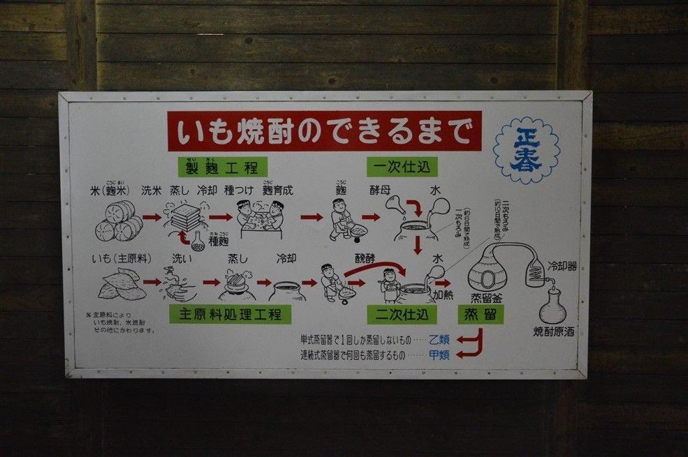 Une distillerie de Shochu